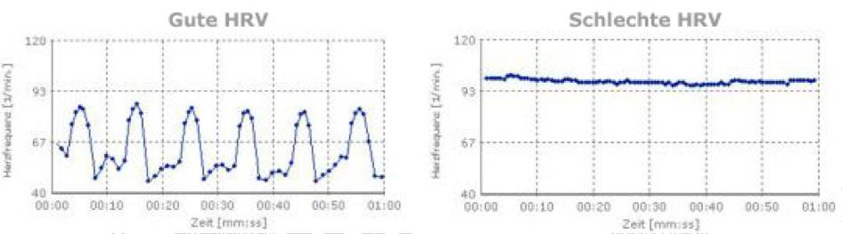 HRV-Messung